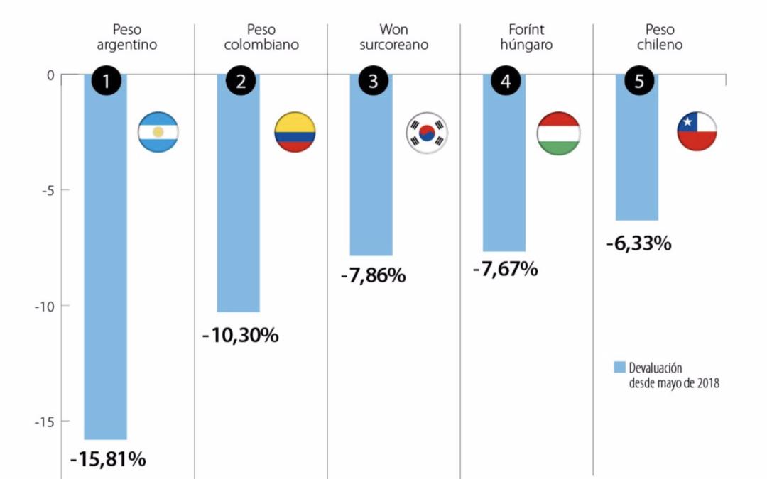 El peso colombiano se ha devaluado 10,3% frente al dólar en un año